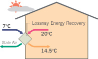 Hot As Heat Pumps Auckland illustration shows energy recovery in winter